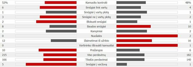 Kroatija - Anglija statistika