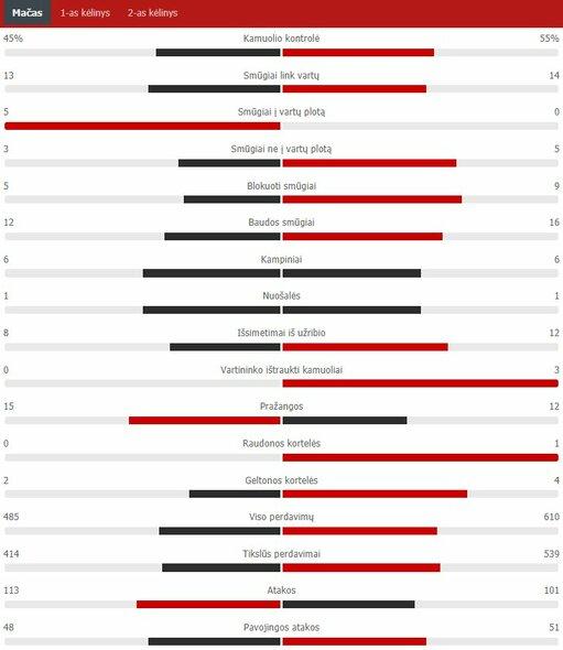 "Rungtynių statistika (""Man City"" – PSG) | ""Scoreboard"" statistika"