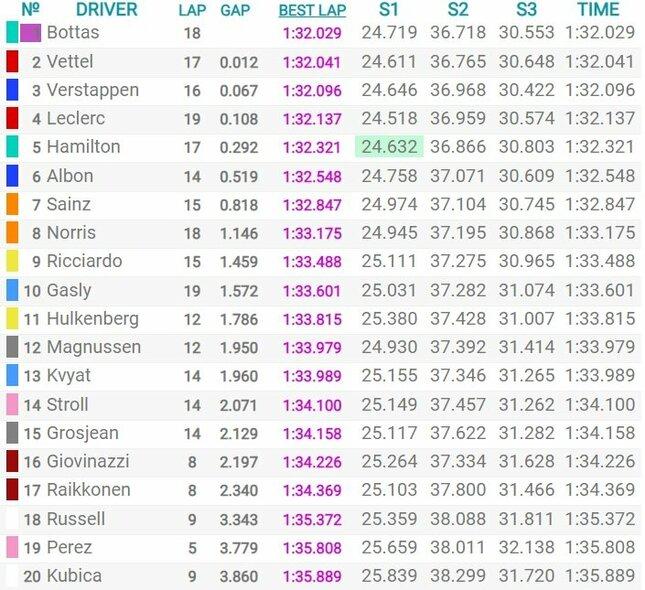 JAV GP kvalifikacijos rezultatai | Organizatorių nuotr.