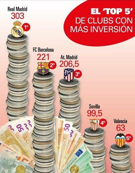 Daugiausiai išlaidaujantys Ispanijos klubai | Organizatorių nuotr.