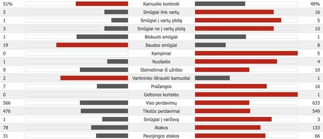 """Šachtar"" – ""Man City"" | ""Scoreboard"" statistika"
