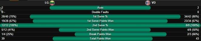 Daviso taurės mačo statistika | Organizatorių nuotr.