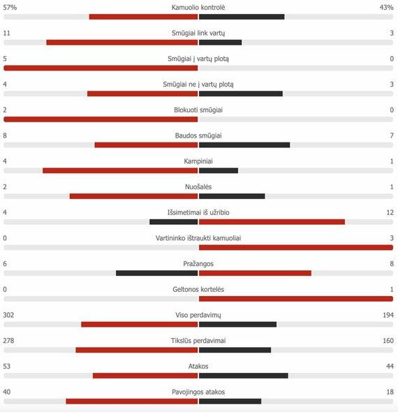 "Ispanijos U-21 – Lietuvos pirmojo kėlinio statistika | ""Scoreboard"" statistika"
