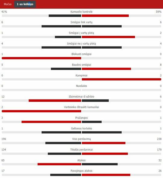 "Pirmojo kėlinio statistika (Lietuva – Bulgarija)   ""Scoreboard"" statistika"