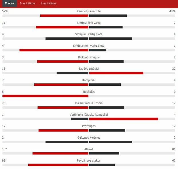 "Rungtynių statistika (""Kauno Žalgiris"" – ""The New Saints"") | ""Scoreboard"" statistika"