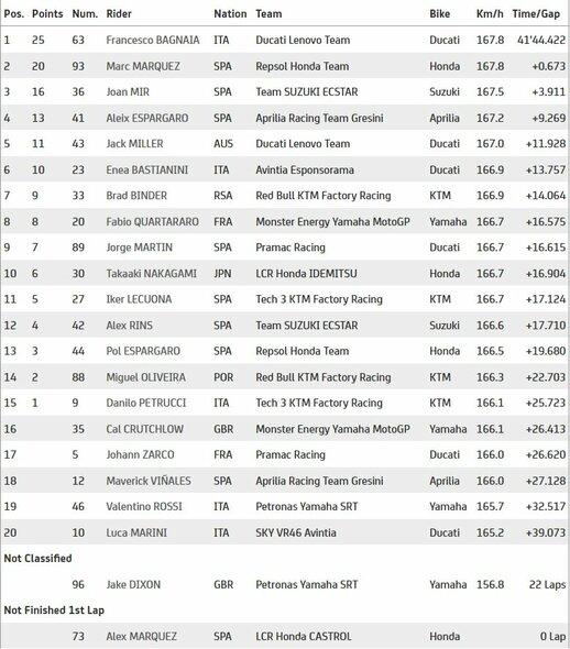 Aragono GP lenktynių rezultatai   Organizatorių nuotr.