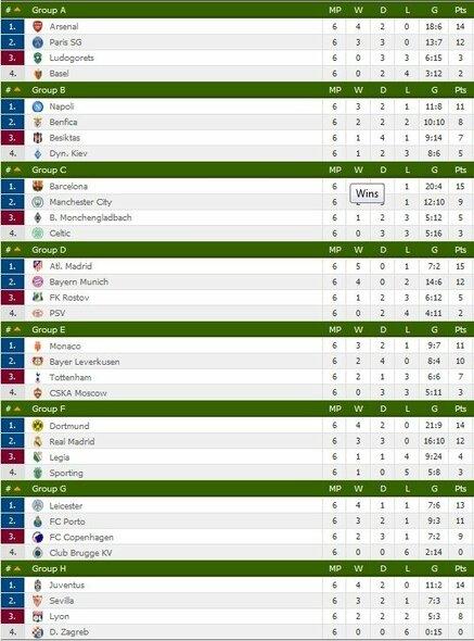 Čempionų lygos grupių turnyrinė lentelė   Organizatorių nuotr.