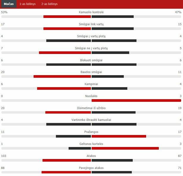 """Rungtynių statistika (""""Mura"""" – """"Žalgiris"""")   """"Scoreboard"""" statistika"""