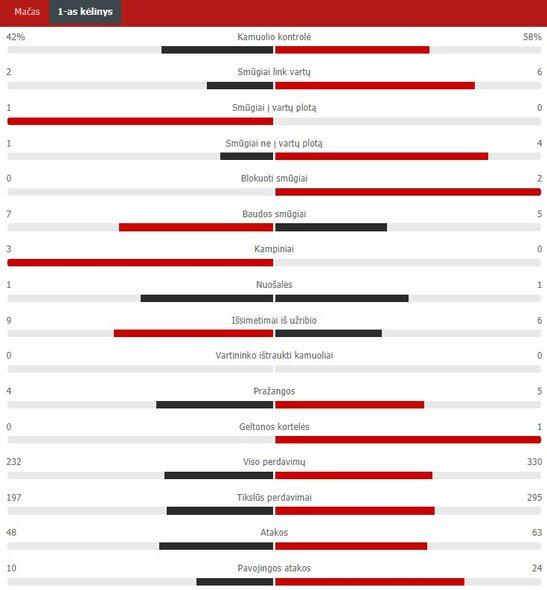 "Pirmojo kėlinio statistika (Prancūzija – Vokietija)   ""Scoreboard"" statistika"