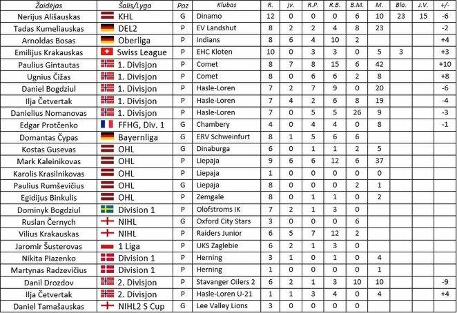 Lietuvos ledo ritulininkai pasaulio lygose | hockey.lt nuotr.