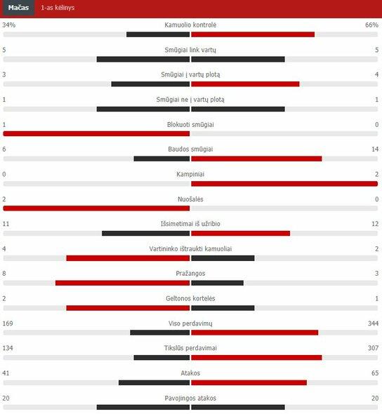 "Pirmojo kėlinio statistika (""Chelsea"" – ""Real"")   ""Scoreboard"" statistika"