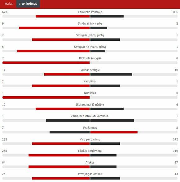 "Pirmojo kėlinio statistika (Italija – Velsas)   ""Scoreboard"" statistika"