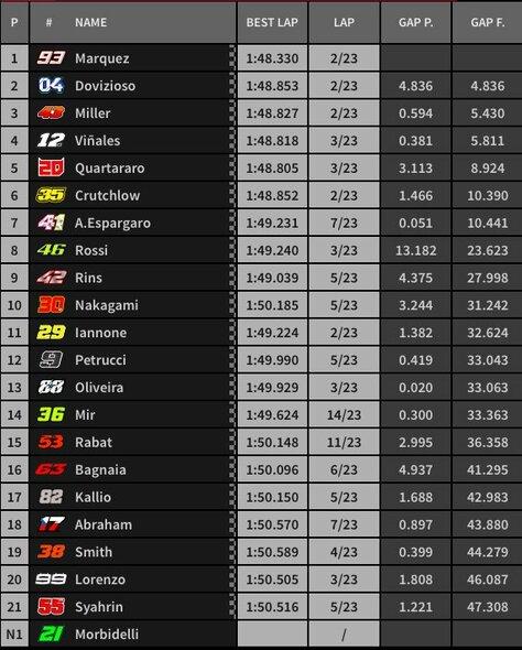 Aragono GP lenktynių rezultatai | Organizatorių nuotr.