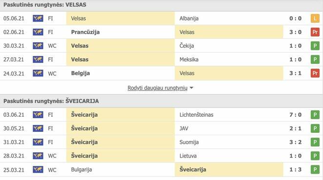"""Komandų sportinės formos   """"Scoreboard"""" statistika"""