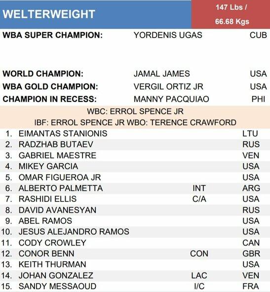 Naujasis WBA pusvidutinio svorio kategorijos reitingas: | Organizatorių nuotr.