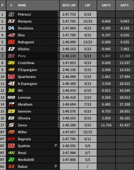 Italijos GP rezultatai | Organizatorių nuotr.