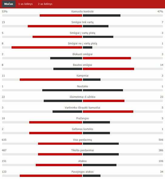 "Rungtynių statistika (""Liverpool"" – ""Real"")   ""Scoreboard"" statistika"