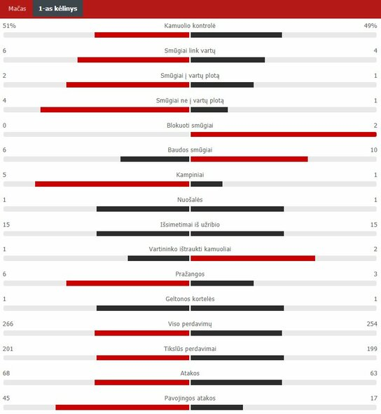 "Pirmojo kėlinio statistika (""Liverpool"" – ""Real"")   ""Scoreboard"" statistika"
