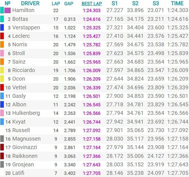 Didžiosios Britanijos GP kvalifikacijos rezultatai | Organizatorių nuotr.