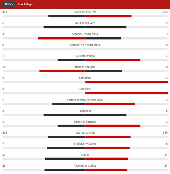"Pirmojo kėlinio statistika (""Barcelona"" – ""Real"") | ""Scoreboard"" statistika"
