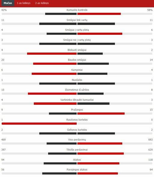 "Rungtynių statistika (PSG – ""Man City"")   ""Scoreboard"" statistika"