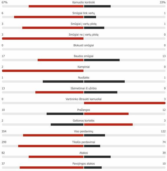 "Antrojo kėlinio statistika: Ispanija – Lenkija   ""Scoreboard"" statistika"