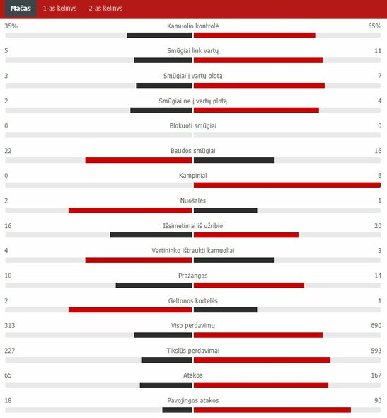 "Rungtynių statistika (Vengrija – Portugalija) | ""Scoreboard"" statistika"