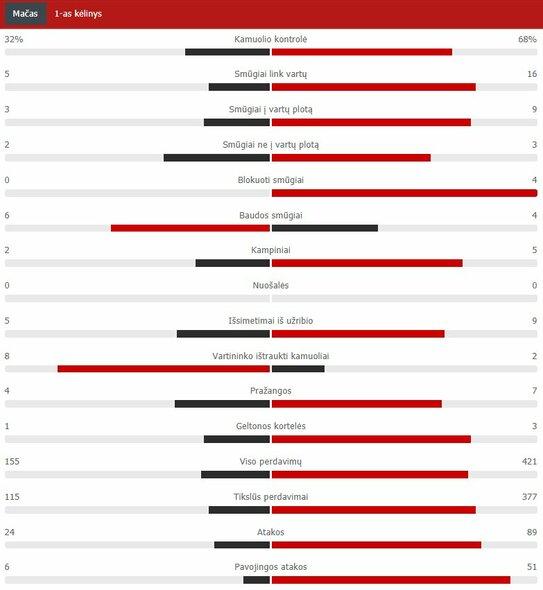 "Pirmojo kėlinio statistika (PSG – ""Barcelona"") | ""Scoreboard"" statistika"
