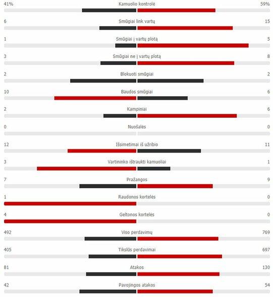 "Rungtynių statistika (""Inter"" – ""Real"")    ""Scoreboard"" statistika"