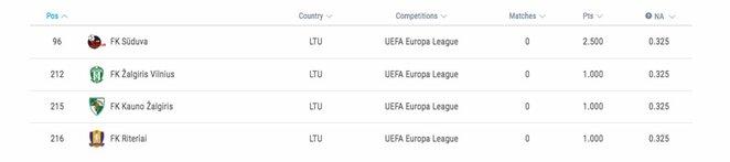 Lietuvos klubų UEFA reitingas 2019/20 metų sezone | Organizatorių nuotr.