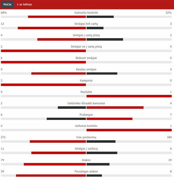 "Pirmojo kėlinio statistika (""Man City"" – ""Man Utd"")  | ""Scoreboard"" statistika"