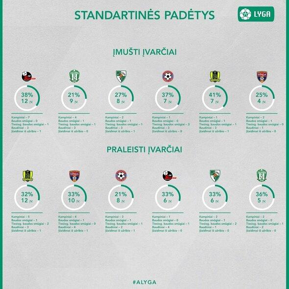 A lygos klubų statistika | alyga.lt