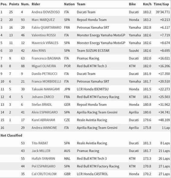 Austrijos GP lenktynių rezultatai | Organizatorių nuotr.