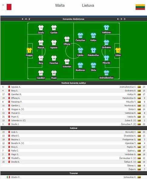Pasaulio futbolo čempionato atranka: Malta - Lietuva. Sudėtys | Organizatorių nuotr.