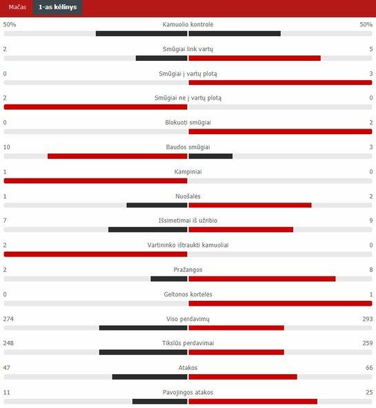 "Pirmojo kėlinio statistika (""Barcelona"" – ""Bayern"")   ""Scoreboard"" statistika"