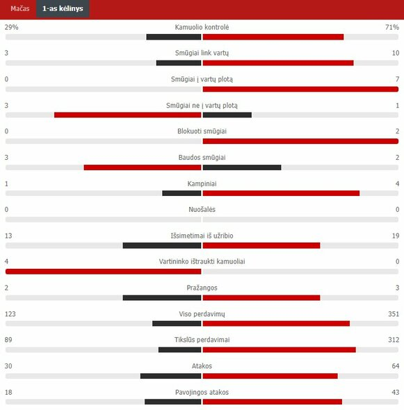 """Pirmojo kėlinio statistika (Lietuva – Šveicarija)   """"Scoreboard"""" statistika"""