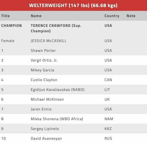 WBO reitingo dešimtukas | Organizatorių nuotr.