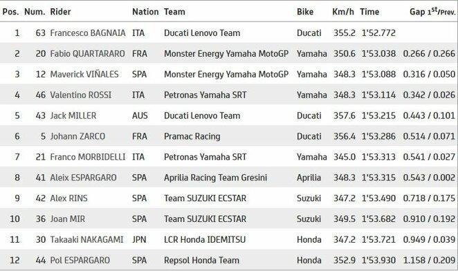 Kataro GP kvalifikacijos rezultatai | Organizatorių nuotr.