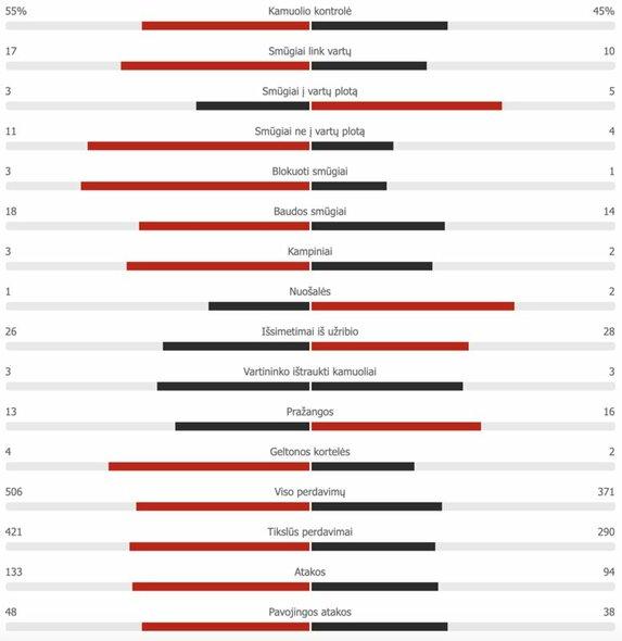 Rungtynių statistika (Lietuva – Kazachstanas)   Organizatorių nuotr.