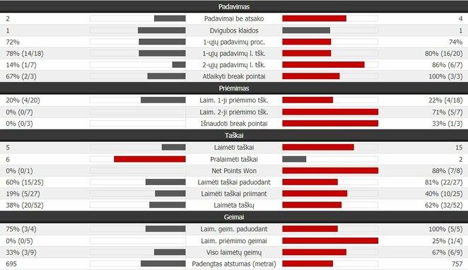 Trečiojo seto statistika: R.Nadalis - R.Federeris | Organizatorių nuotr.