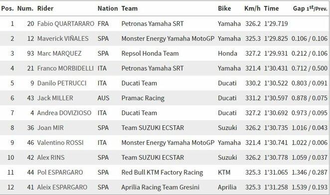 Tailando GP kvalifikacijos rezultatai | Organizatorių nuotr.