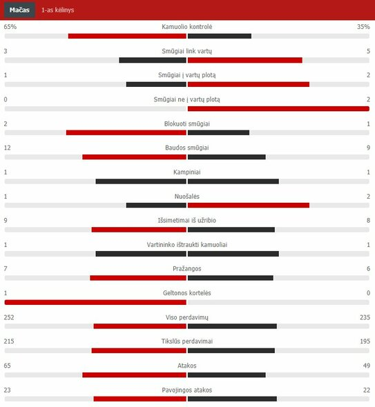 "Pirmojo kėlinio statistika (""Man City"" – ""Chelsea"")   ""Scoreboard"" statistika"