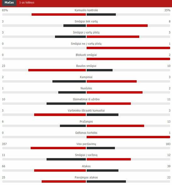 "Pirmojo kėlinio statistika (""Barcelona"" – ""Atletico"") | ""Scoreboard"" statistika"