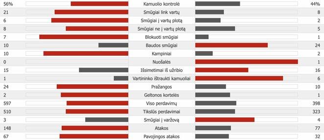 """Chelsea"" – ""Valencia""   ""Scoreboard"" statistika"