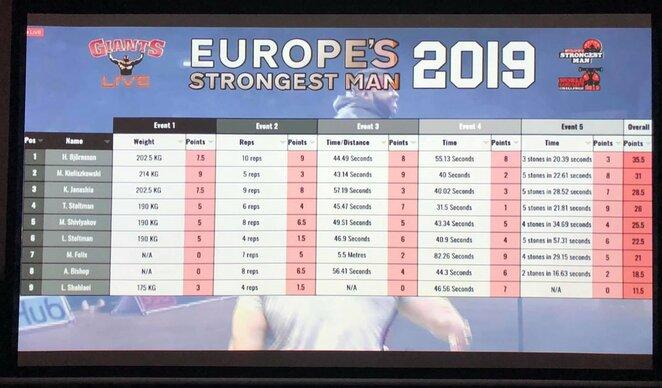 Europos čempionato rezultatai | Organizatorių nuotr.