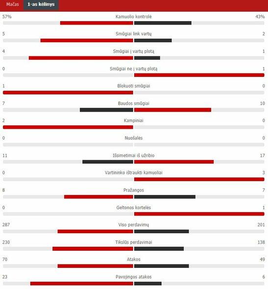 """Pirmojo kėlinio statistika (Austrija – Šiaurės Makedonija)   """"Scoreboard"""" statistika"""