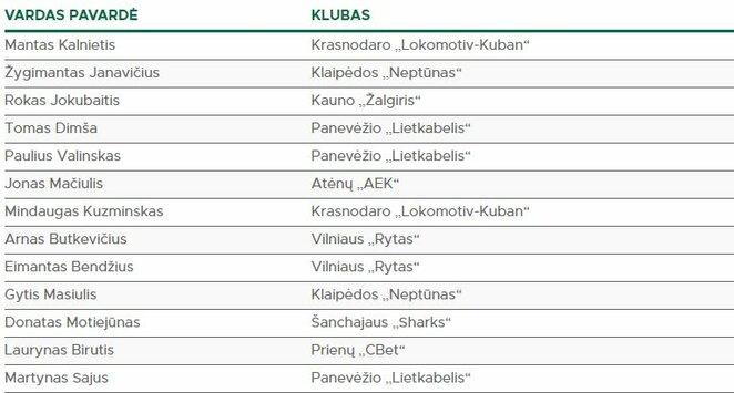 Lietuvos rinktinės sudėtis | Organizatorių nuotr.