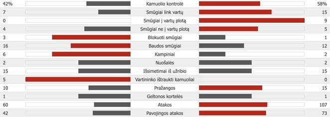 """Barcelona"" – ""Napoli"" rungtynių statistika   ""Scoreboard"" statistika"