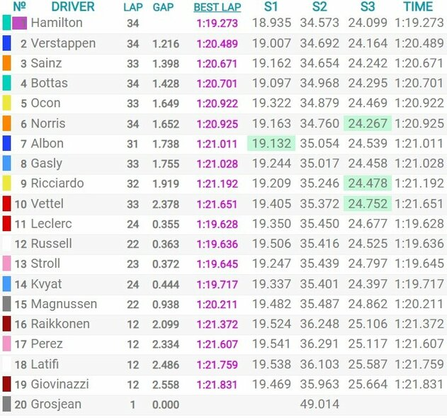 Štirijos GP kvalifikacijos rezultatai   Organizatorių nuotr.