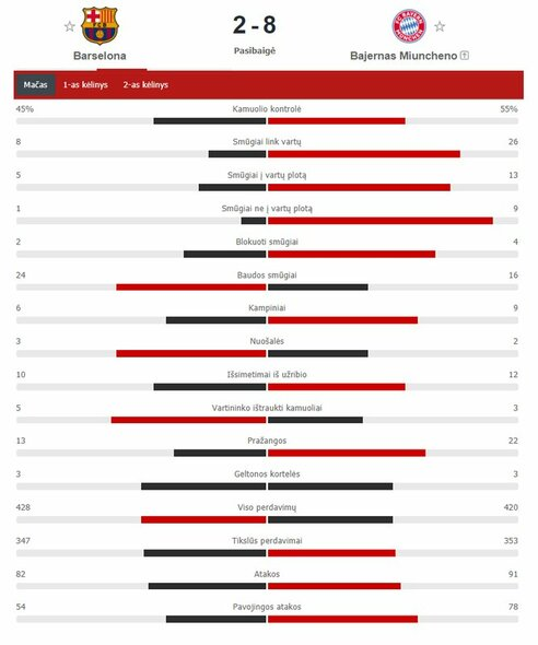 """Barcelonos"" – ""Bayern"" rungtynių statistika | ""Scoreboard"" statistika"